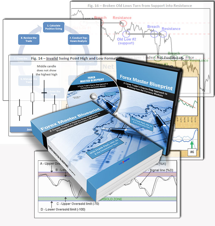 من الفرن  Forex Mentor: Forex Master Blueprint نادي خبراء المال