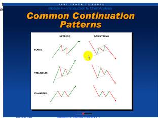 Technical analysis summary forex