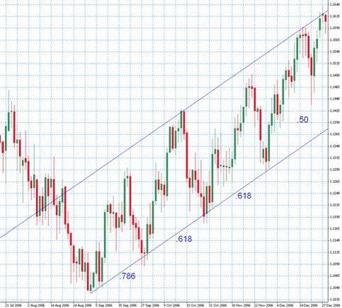 Fibonacci ratios in forex trading