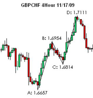 Forex Trading Articles, Using Bollinger Bands for Forex Trading