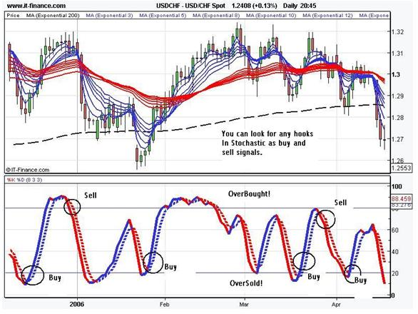Best stochastic settings forex