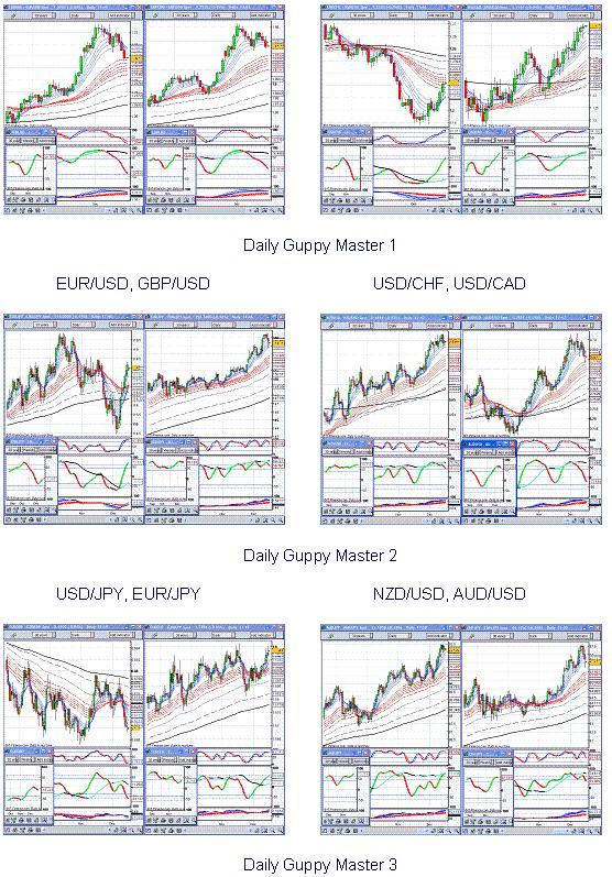 Stochastic trading system pdf