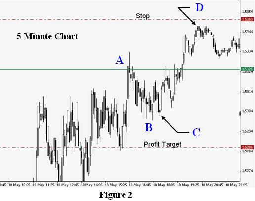 Articles forex market